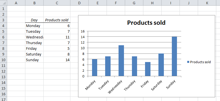 EasyExcel_20_2_Professional Excel Chart