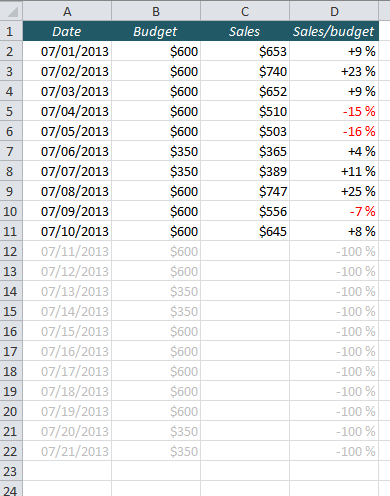 Hide Future Dates in Excel with Conditional Formatting